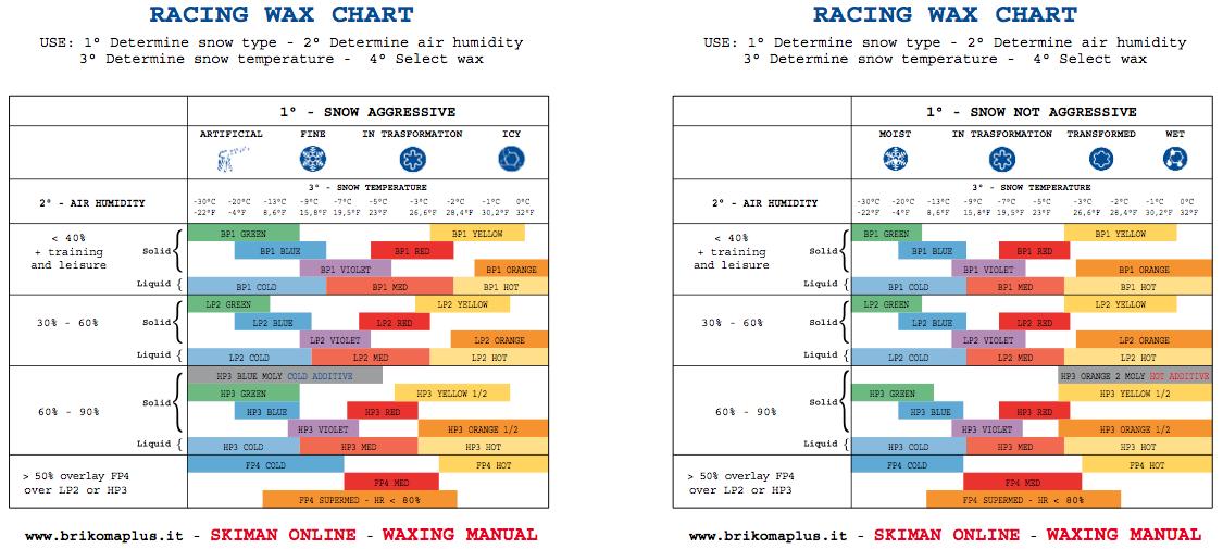 briko_racing_wax_chart
